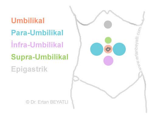 Umbilikal herni - Göbek Fıtığı