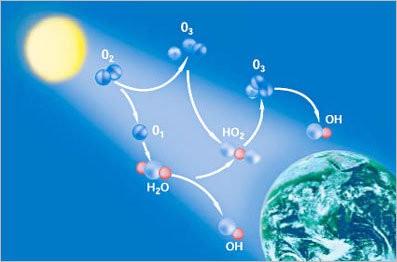 Ozon nedir O3