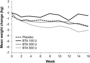 BTA Gastrik etkisi