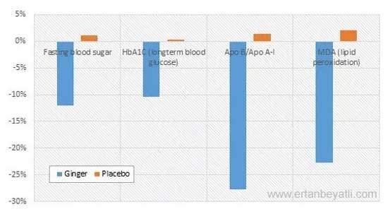 Zencefil kan şekerini düşürür